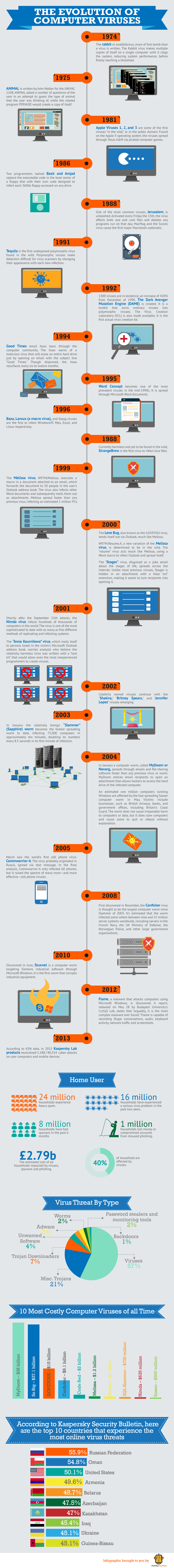 The History of Computer Viruses Infographic