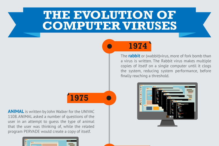 The Evolution Of Computer Viruses Cheeky Munkey